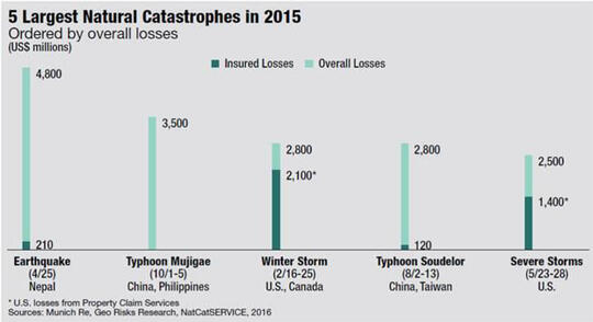 5_Largest_Natural_Catastrophes.jpg