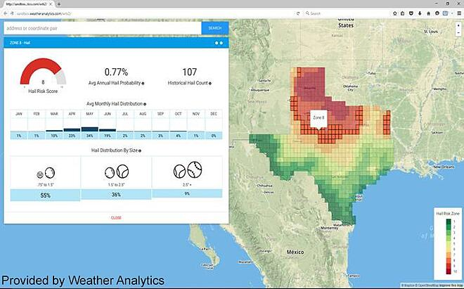 Weather Analytics Gauge Product
