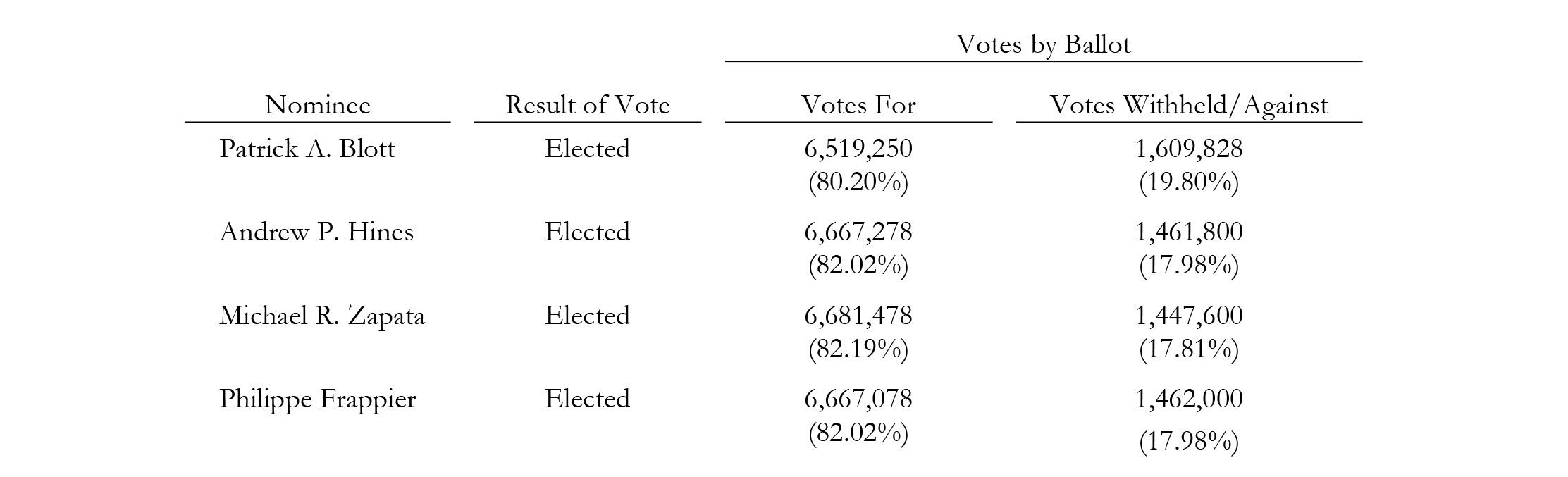 Chart - IMP Mar 16 2018 AGM Voting Results.jpg