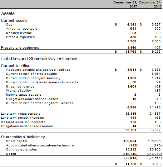 Consolidated Balance Sheets - 2017 Annual